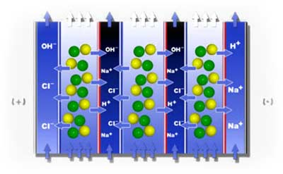 روش های تبادل یونی و استخراج با حلال آلی