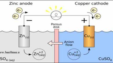سنتز الکتروشیمیایی و ویژگی های کلرید دوپ شده